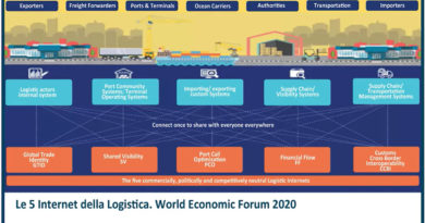 supply chain smart